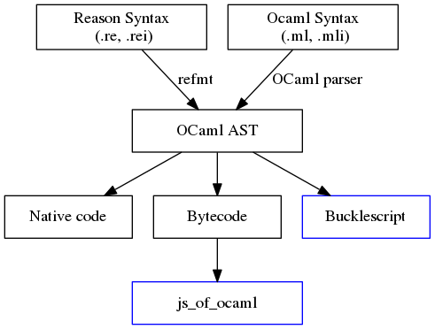 ReasonML toolchain